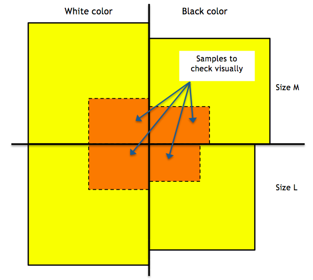 Visual check and order quantity